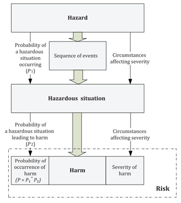 Figure 1: Components of Risk (From ISO 14971:2019 Figure C.1)
