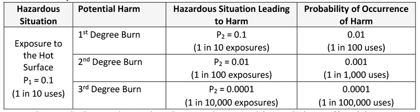 Table 1: Example of the use of P1 and P2  Note: In this example, the P2 results are independent events (i.e., you can't have multiple type of burns) that sum to 0.1101. This result implies a probability of 0.8899 that there is no harm when exposed to the hot surface (i.e., 88.99% of the time the user is not harmed when exposed to the hot surface).