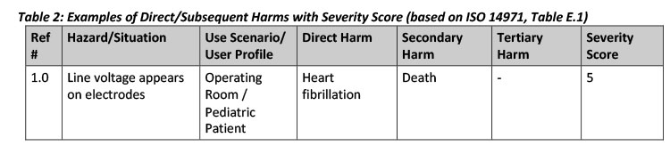 Table 2 Examples of Direct/Subsequent Harms with Severity Score