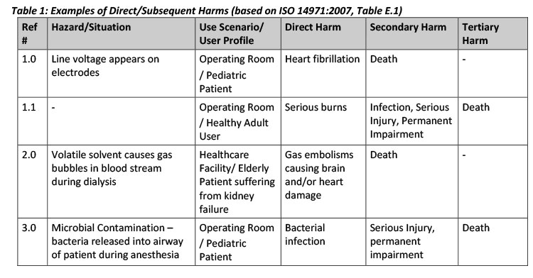 Table 1: Examples of Direct/Subsequent Harms (based on ISO 14971:2007, Table E.1)