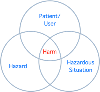 Figure 1: Interaction of Elements Leading to Harm