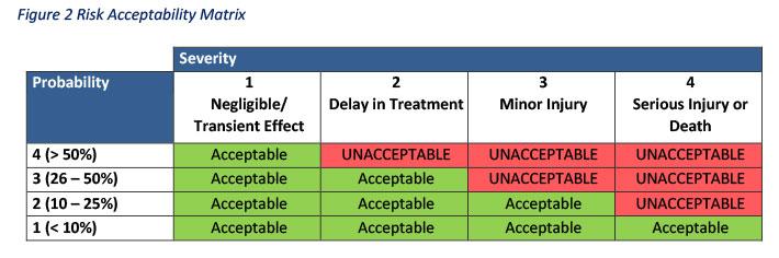 FTA Risk Acceptability Matrix