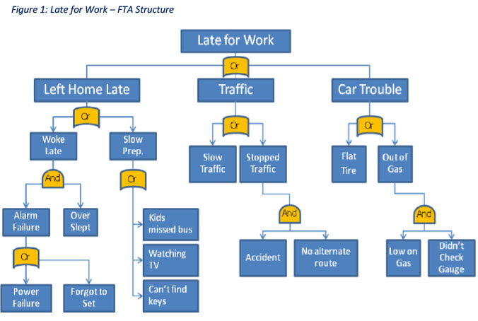Figure 1 Late for Work FTA Structure