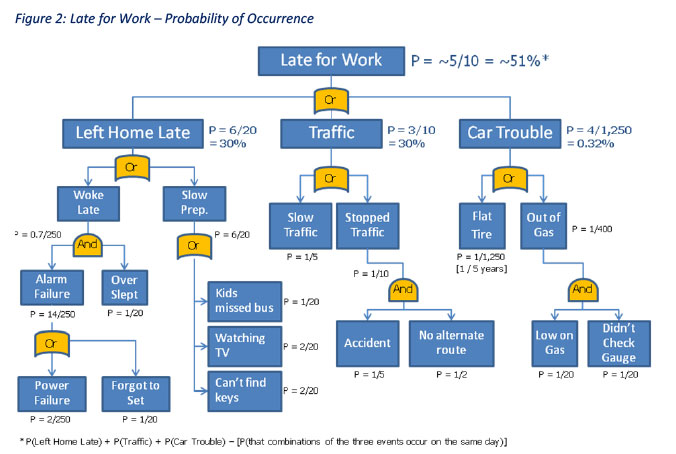 Fig 2 Late for Work Probability of Occurrence