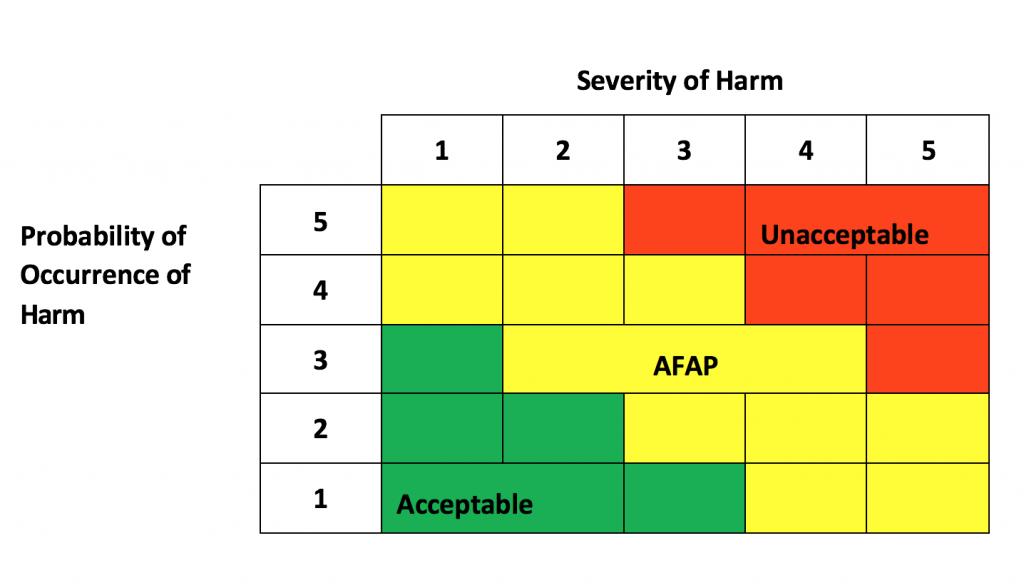 plotted RPN acceptability criteria in a risk evaluation matrix.